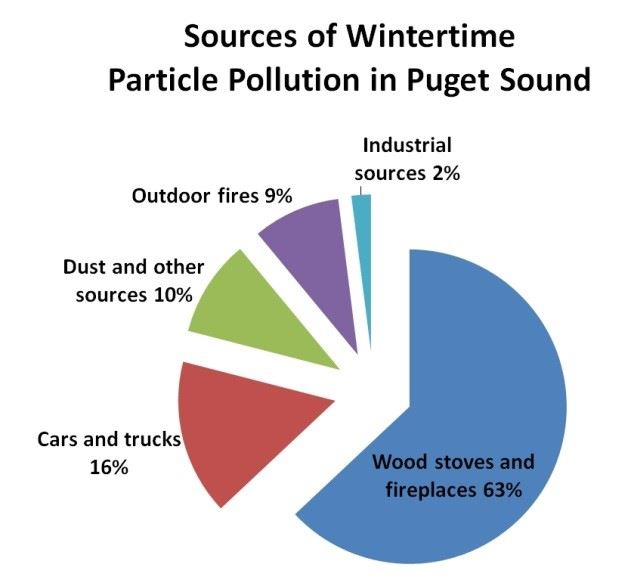 Sources of Wintertime Particle Pollution Graph