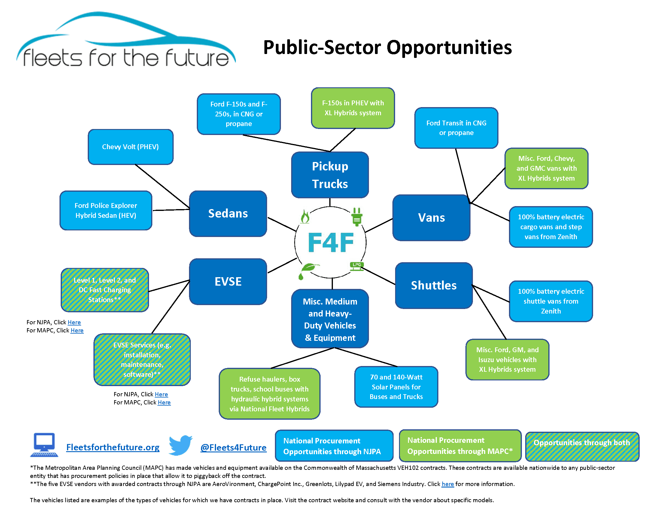 F4F-Opportunities-Flowchart-9_20_17