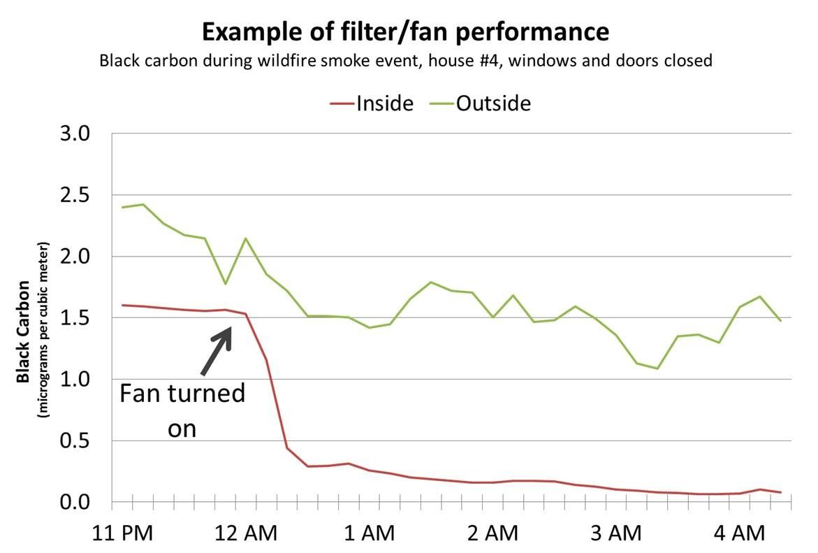Filterfanperformance