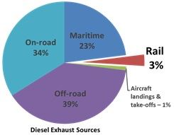 Graph of diesel emission sources.